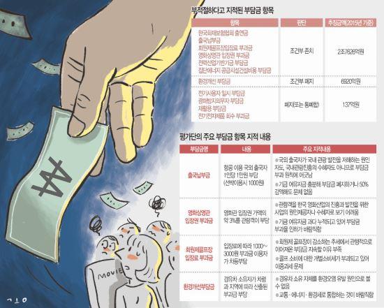 [단독] 출국 때 1만원, 영화 볼 때 3%… '부적절 준조세' 손본다 기사의 사진