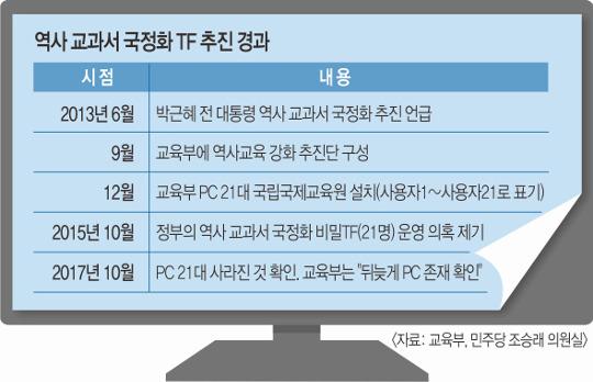 [단독] 朴정부 국정교과서 TF팀 PC 21대 '미스터리' 기사의 사진