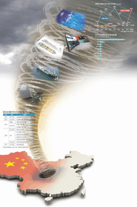 [And 경제인사이드] 신기술 삼키는 중국… 세계 곳곳 방어戰 기사의 사진