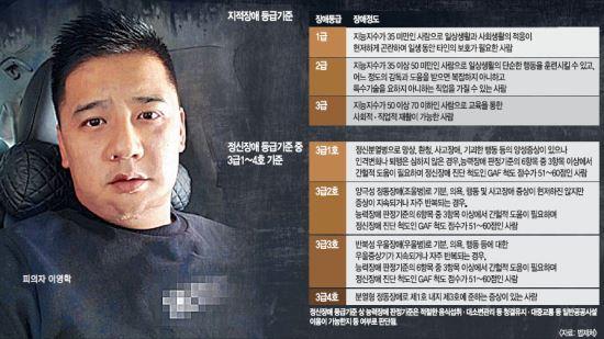 """'어금니 아빠' 또 다른 의혹 """"지적장애 2급은 치밀범행·이중생활 못해"""" 기사의 사진"""