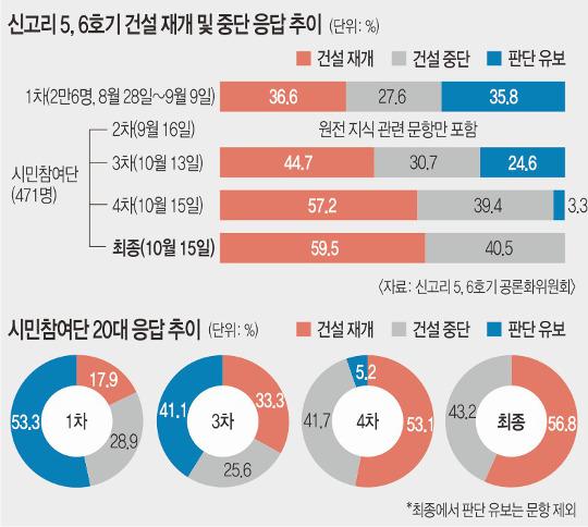 시민참여단, 원전 내용 알면 알수록 '재개'로 쏠렸다 기사의 사진