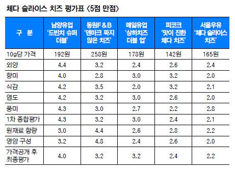 [국민 컨슈머리포트-체다 슬라이스 치즈] 4위 남양유업, 종합평가 1위로 '껑충' 기사의 사진