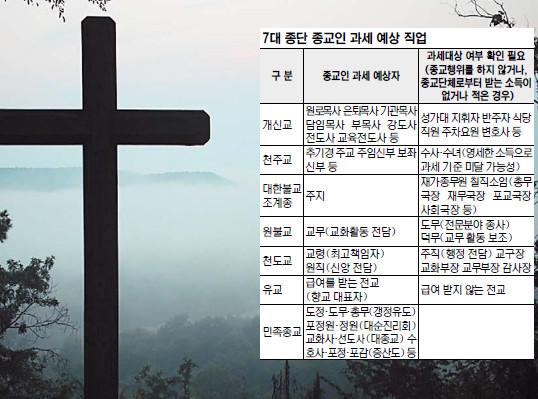 """[종교인 과세 오해와 진실] """"성가대 지휘·반주자 꾸준히 사례비 받으면 종교인 과세 가능"""" 기사의 사진"""