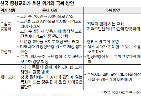 구도심 공동화·고령화·재정난까지…  '교계의 허리' 중형교회가 무너진다 기사의 사진