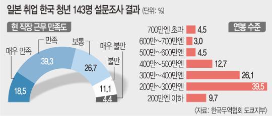 [생각해봅시다] 日로 '취업 엑소더스'… 청년들 못 잡는 韓 기사의 사진