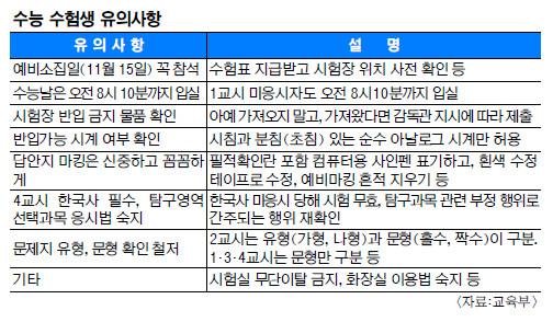3년 만에 '수능 한파'… 당일 아침 전국 영하권 기사의 사진