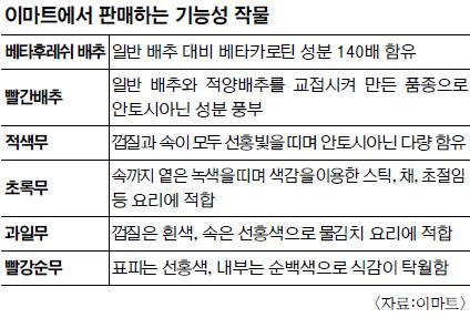 김장, 분량 줄이고 기능성 배추로 기사의 사진