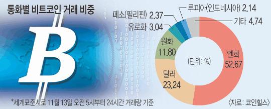 [단독] 韓 '비트코인 광풍'에 뛰어드는 中… 내달 국내 영업 개시 기사의 사진