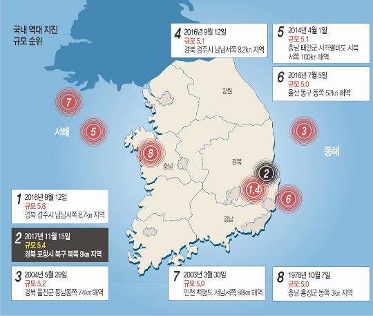 잇단 역대급 지진… 한반도 남동쪽이 심상찮다 기사의 사진