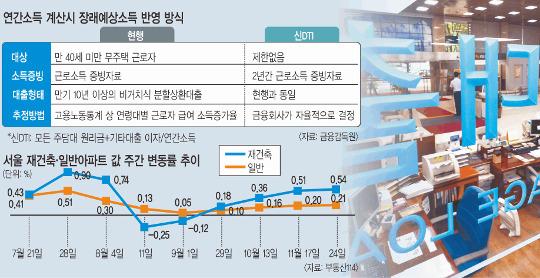 '新 DTI' 연봉 7000만원 직장인, 3억8900만원-> 1억8400만원 기사의 사진