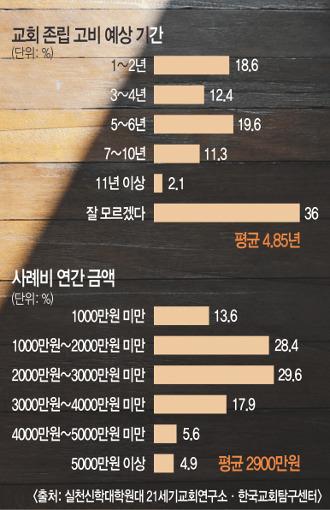 """소형교회 목회자 31% """"향후 4년 내 교회 문 닫을지도"""" 기사의 사진"""