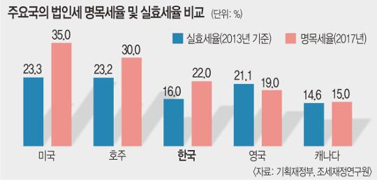 [팩트검증] 법인세 올린 韓, 선진국과 역전?… 실효세율 비교하면 'No' 기사의 사진