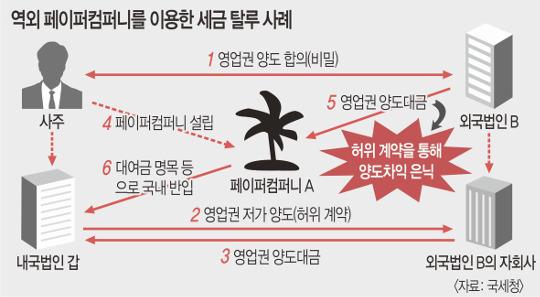 '파라다이스 페이퍼스' 연루 한국인 탈탈 턴다 기사의 사진