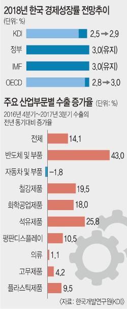 """""""경기 회복세 내년에도 지속… 2.9% 성장 전망"""" 기사의 사진"""