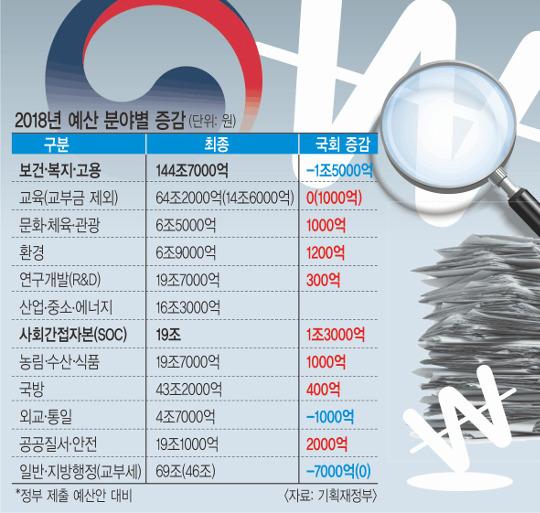 [2018 예산] 정치권 텃밭 챙기기에… 정부 소득주도성장 '덜커덕' 기사의 사진