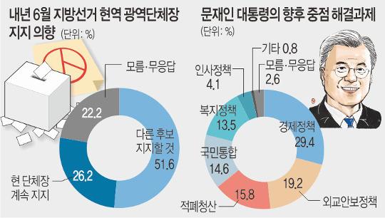 """[여론조사] """"현직 안 찍겠다"""" 51.6%… 내년 지방선거 물갈이 예고 기사의 사진"""