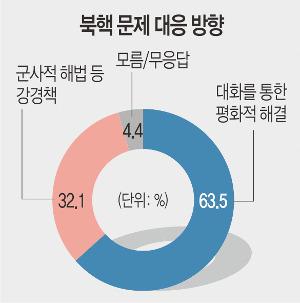 """[여론조사] 10명 중 6명 """"북핵 평화적으로 해결해야"""" 기사의 사진"""
