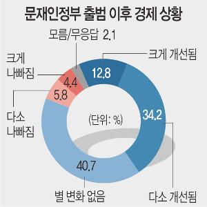 """[여론조사] """"文정부 출범 이후 경제 나아졌다"""" 47% 기사의 사진"""