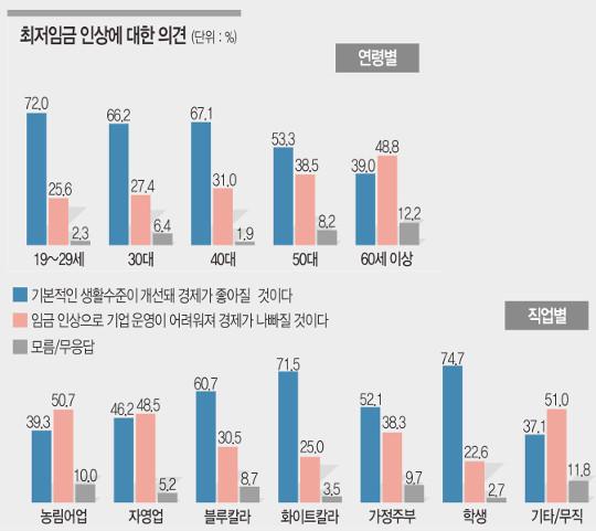 """[여론조사] 58.1% """"최저임금 인상으로 경제 좋아질 것"""" 기사의 사진"""