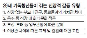 29세 국민일보, 29세 기독청년 29명에게 신앙을 묻다 기사의 사진
