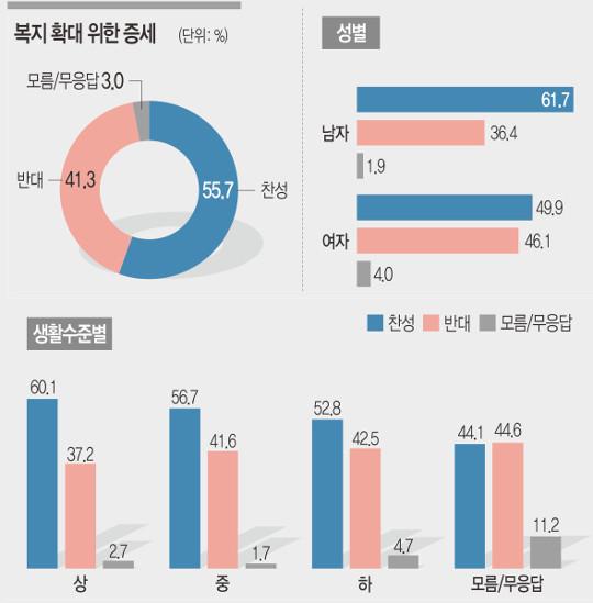 """[여론조사] 국민 10명 중 8명 """"부동산 보유세 인상해야"""" 기사의 사진"""