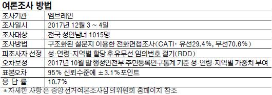 """[여론조사] """"현 광역지자체장 계속 지지""""  서울 > 충청 > 광주·전라 順 기사의 사진"""