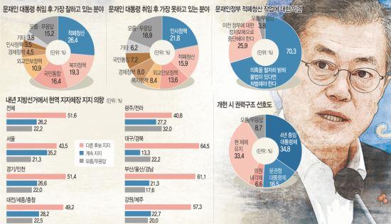 """[여론조사] """"적폐 처벌"""" 70.3% vs """"정치 보복"""" 25.9% 기사의 사진"""