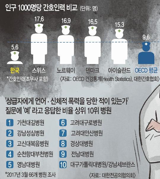 [생활 속 적폐를 넘어] 의료계 갑질 '대물림'… 인력수급·대형병원 문제서 비롯 기사의 사진