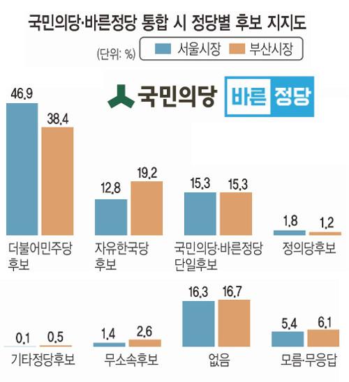 [신년 여론조사] 국민의당·바른정당 단일후보, 서울시장 가상대결 2위 기사의 사진