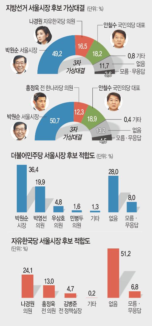 [신년 여론조사] 안철수 나와도 박원순에 밀린다… 서울시장 가상대결 기사의 사진