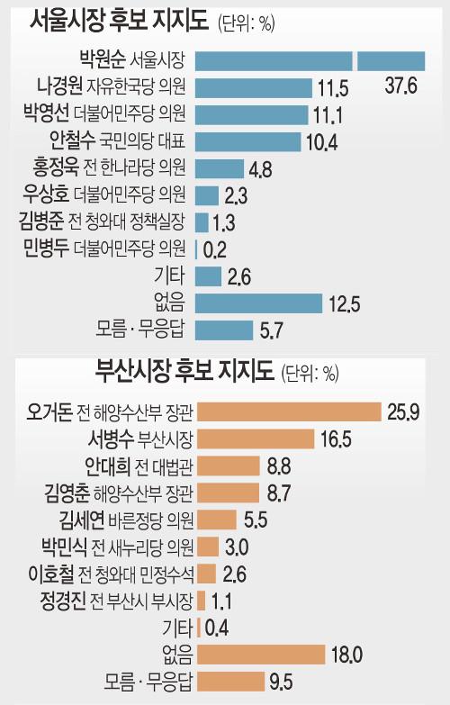 [신년 여론조사] 지방선거 지지율, 서울시장 박원순·부산시장 오거돈 1위 기사의 사진