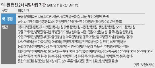 [And 건강] 의사·한의사 모이니 치료비 '뚝'… 협진 시범사업 점검 기사의 사진