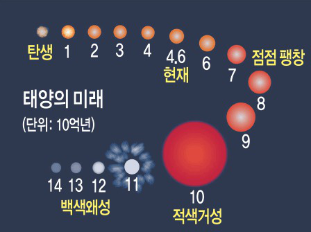 [별별 과학] 태양의 미래 기사의 사진