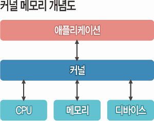 인텔 CPU, 하드웨어 차원 결함… 모든 컴퓨터 '해킹 구멍' 기사의 사진