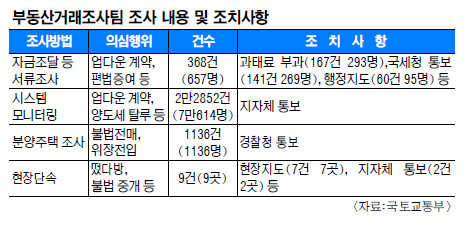 부동산 불법거래 잡는 '특사경' 이달 투입… '8·2' 이후 7만명 적발 기사의 사진