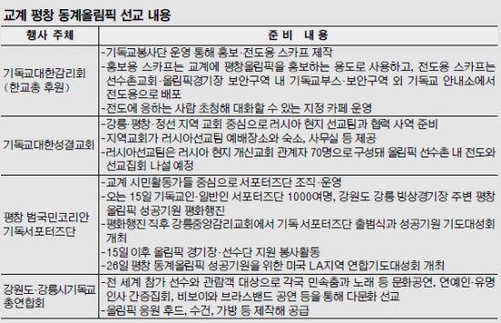 """[평창 G-30] """"올림픽을 복음 축제로"""" 한국교회 선교도 금메달 딴다 기사의 사진"""