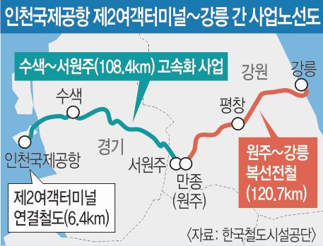 평창올림픽 수송 지원 철도 교통망 완성 기사의 사진