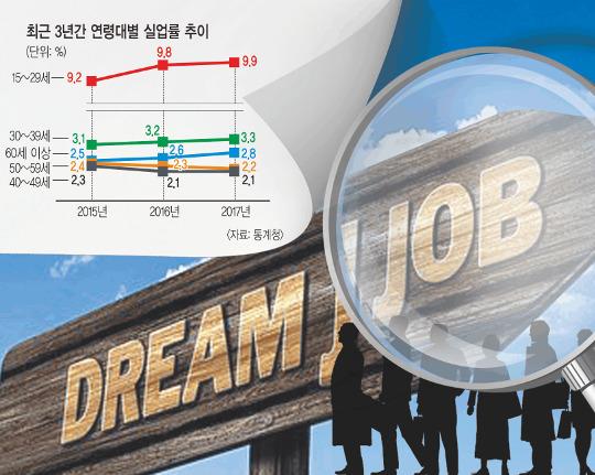 청년 실업률 작년 9.9% 기록 '역대 최악' 기사의 사진