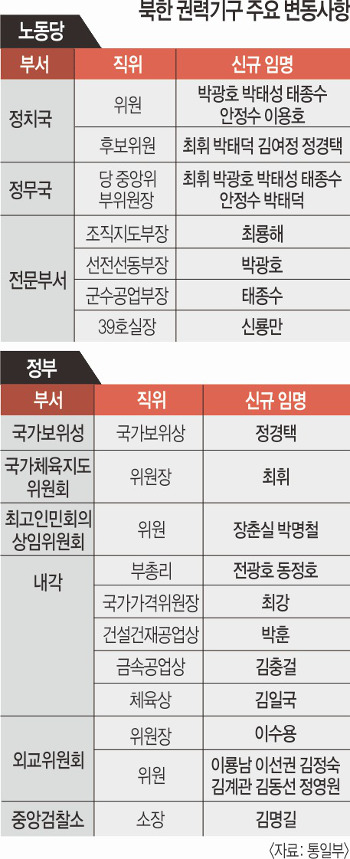 '파워맨 최룡해'… 김정일 겸직했던 '당 조직지도부장' 공식 확인 기사의 사진