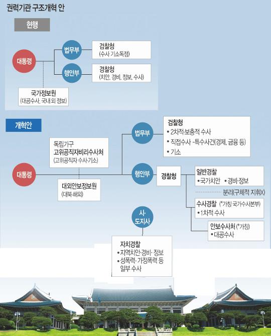 [권력기관 개혁] 靑, 檢에 융단폭격… 적폐청산 압박도 기사의 사진