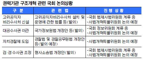 [권력기관 개혁] 한국당, 대부분 반대… 국회 입법 첩첩산중 기사의 사진