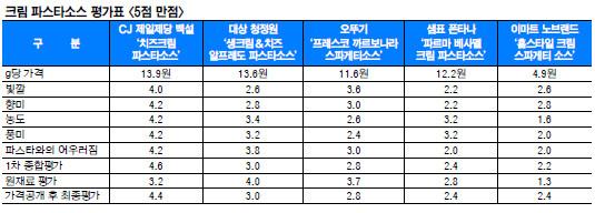 [And 컨슈머리포트] 크림파스타 소스, CJ 익숙한 맛 통했다… 5개 항목 싹쓸이 기사의 사진