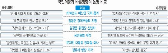 [팩트 검증] 국민·바른 7개월치 논평… 정체성 비슷, 경제·대북은 결이 달랐다 기사의 사진
