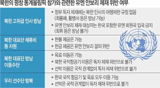 [팩트 검증] 北대표단장 방남, 최룡해 'OK' 최휘 '제재 위반' 기사의 사진