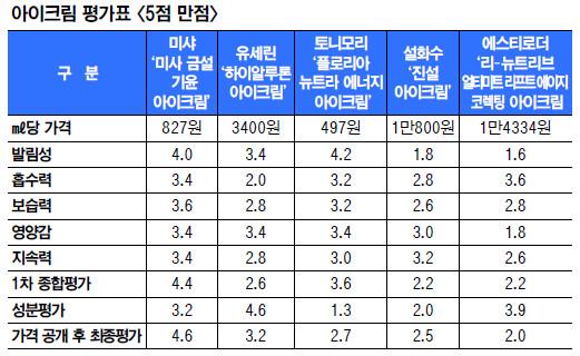 [And 컨슈머리포트] 아이크림… 가성비 좋은 '미샤' 만족도 1위, 외제·고가품 제쳐 기사의 사진