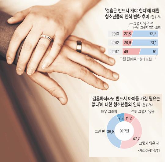 [생각해봅시다] 청소년 49%가 결혼 필요성 못 느낀다는데… 기사의 사진