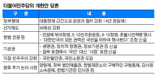 민주, 사실상 '4년 중임 대통령제' 당론 채택… 개헌협상 '험로' 기사의 사진