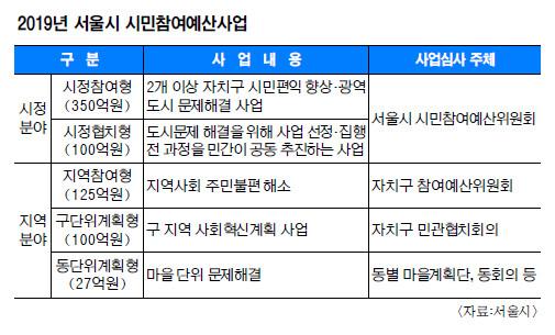 시민이 낸 아이디어, 사업으로 실현된다… 서울시, 시정·지역 분야 시민참여예산 700억 편성 기사의 사진