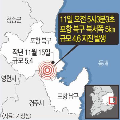 """포항서 또 규모 4.6 지진… """"더 큰 지진 발생 가능성도"""" 기사의 사진"""