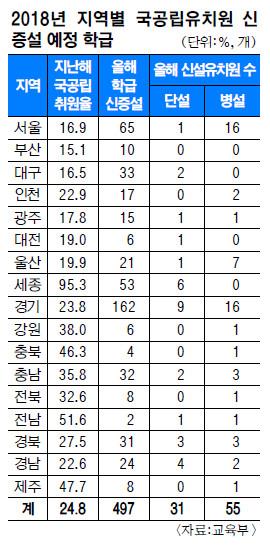 5년간 국공립유치원 2600학급 신설… 취원율 40%로 확대 기사의 사진